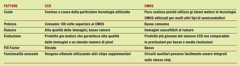 Tabella 1: Confronto tra sensori CCD e sensori CMOS.