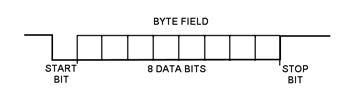Figura 3: LIN bit field.