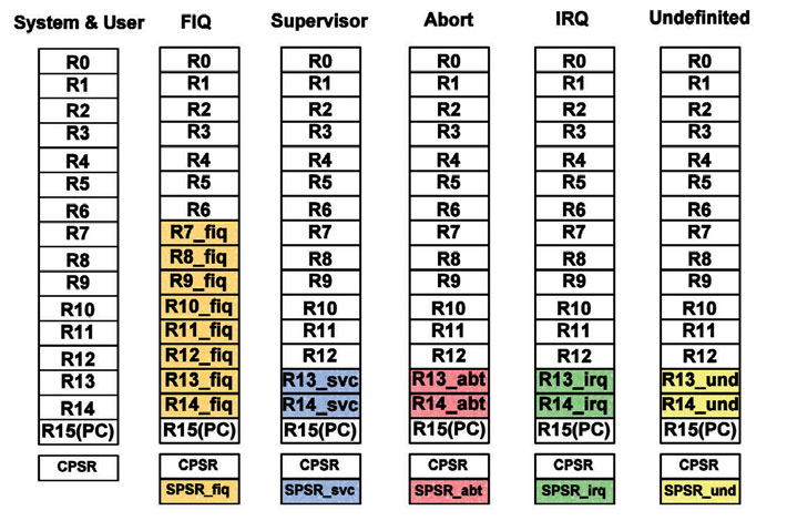 Figura 5: SPSR (Saved program status register)