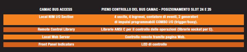 Tabella 1: crate controller C111C.