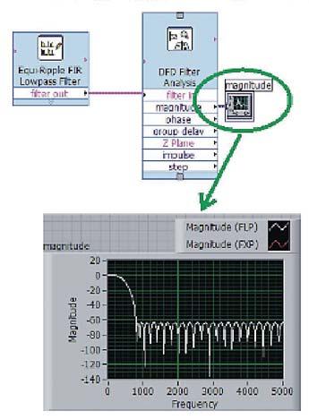 Figura 12: Visualizzazione del modulo della funzione di trasferimento del filtro.
