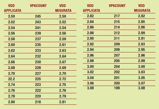 Figura 3: alcuni valori delle tensioni incognite (Vdd applicata) e di quelle misurate (Vdd rappresentata).