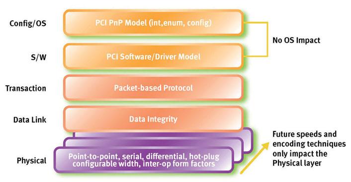 Figura 8: l'architettura PCI Express è organizzata in tre distinti layer: fisico, data link e transaction