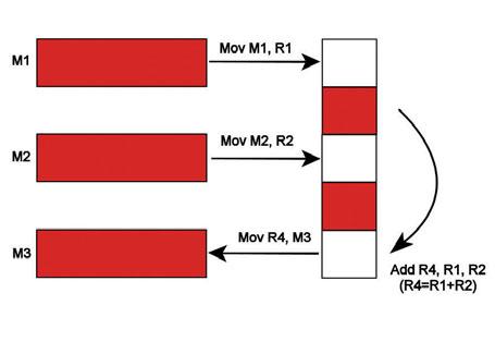 Figura 2: architettura load-store.