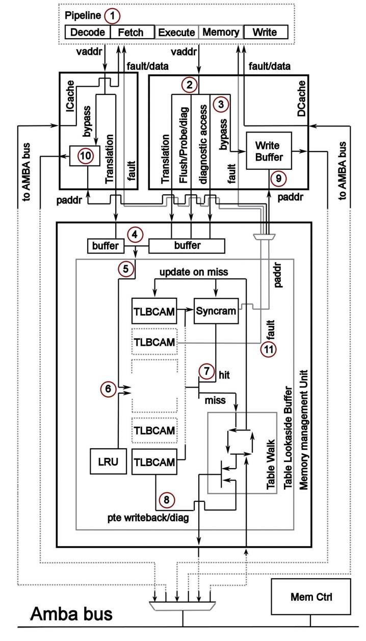 Figura 3: architetture della MMU di Leon-3 (da [2])