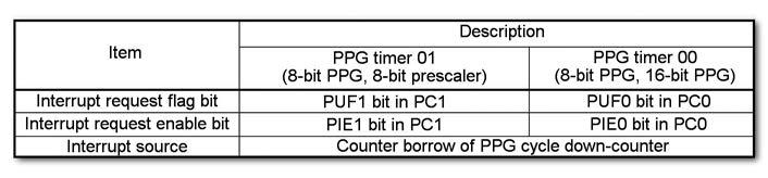 Figura 6: bit di controllo dell'interrupt PPG.