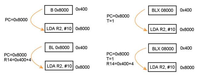 Figura 11: branching.