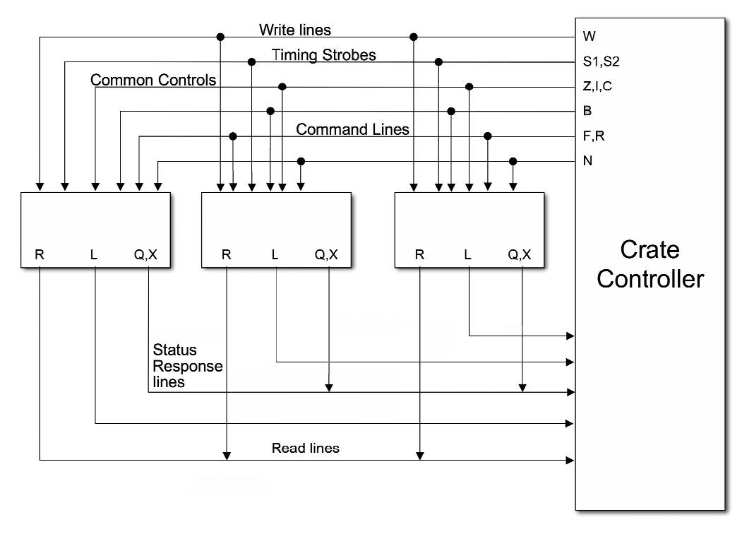 Figura 4: bus CAMAC (Crate controller).