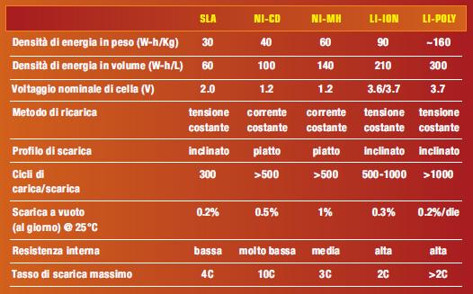 Tabella 1: caratteristiche delle più comuni batterie ricaricabili