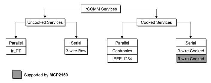 Figura 5: classi di servizio del protocollo IrCOMM.