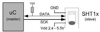 Figura 2: comunicazione tra sensore e microcontrollore.