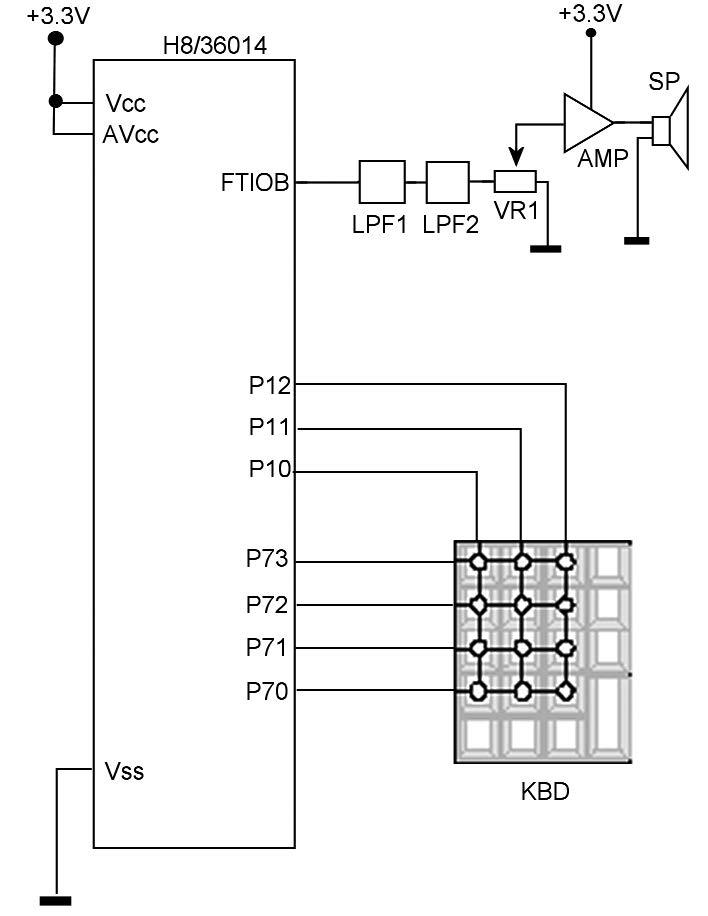 Figura 2: configurazione hardware.