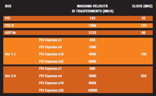 Tabella 1: confronto tra le massime velocità dei precedenti standard (PCI e AGP) e dello standard PCI Express.