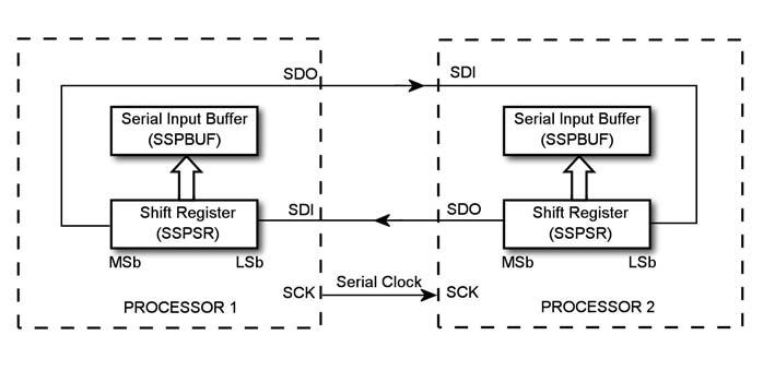 Figura 2 : connessione MasterSlave.