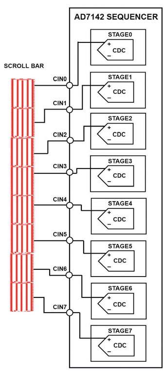 Figura 9-10: connessione di cursore al CDC.
