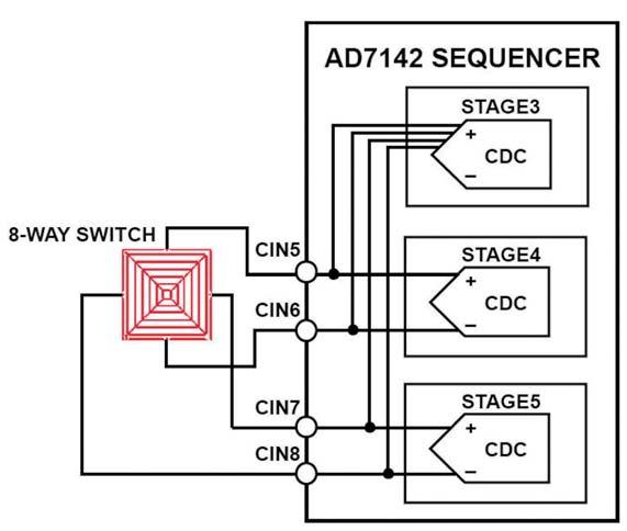 Figura 7: connessione di uno switch 8-vie al CDC.
