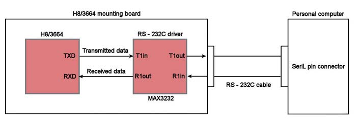 Figura 1: connessione tra il personal computer e il microcontrollore H8/3664