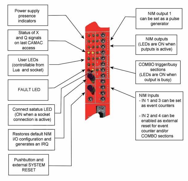 Figura 6: crate controlle C111C.