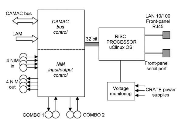 Figura 5: crate controller.