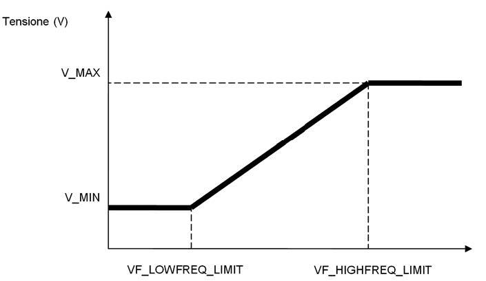 Figura 2: curva di controllo V/f di un motore ACIM.