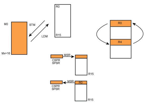 Figura 13: data/Block Transfer.