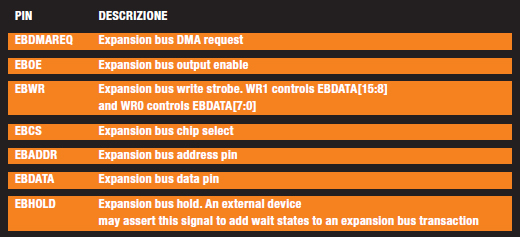 Tabella 1: descrizione dei Pin dell'EBM.
