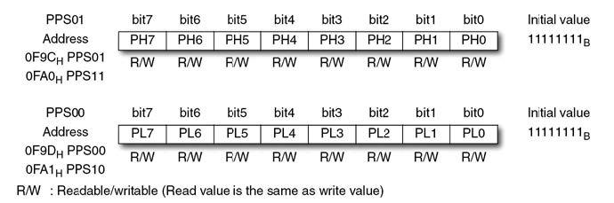 Figura 2: dettaglio dei singoli bit dei registro per l'impostazione del periodo (PPS0x).