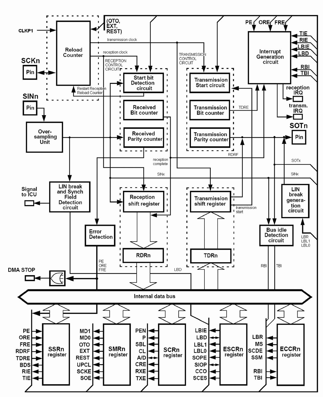 Figura 2: diagramma a blocchi del componente.