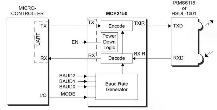 Figura 1: diagramma a blocchi in cui è utilizzato il chip MCP2150 che consente di implementare il protocollo IrDA a partire da un porta UART di un microcontrollore.