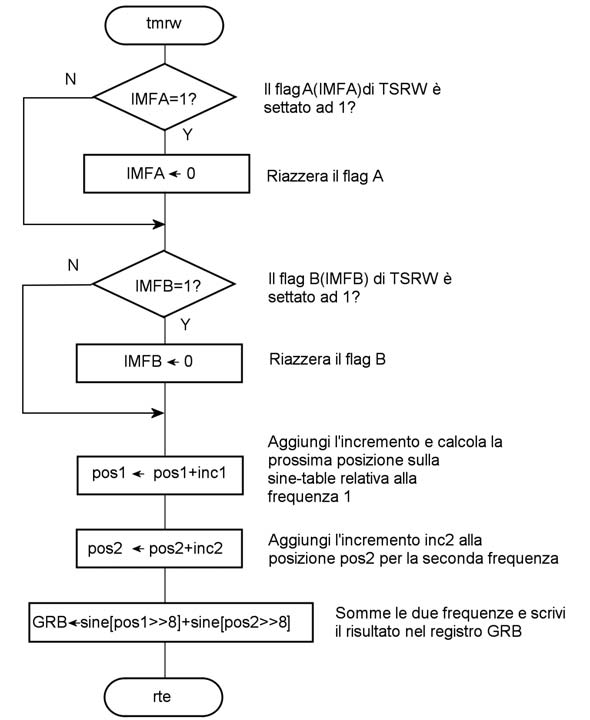 Figura 7: diagramma dell'interrupt del timer W.