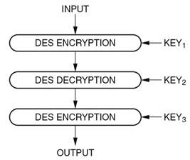 Figura 3: diagramma della crittazione 3DES.