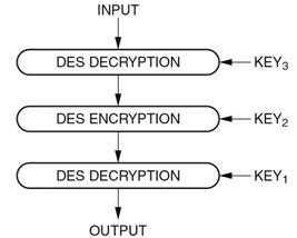 Figura 4: diagramma della decrittazione 3DES.