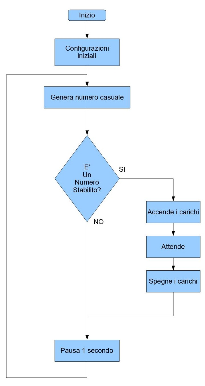 Figura 4: il diagramma di flusso dell'algoritmo, utilizzato per il funzionamento del sistema