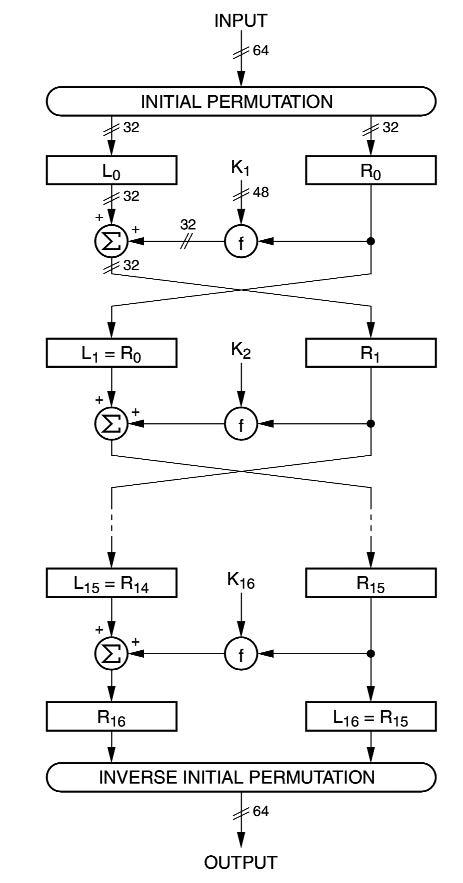 Figura 2: diagramma semplificato dell'algoritmo DES.