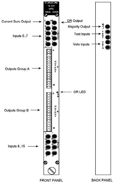 Figura 10: discriminatore C808.