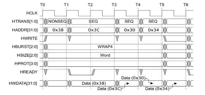 Figura 3: esempio di trasferimeto a burst (da AMBA 3 AHB-Lite Protocol Specification ).