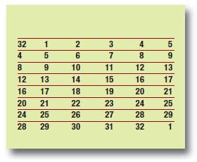 Tabella 6: espansione (E)