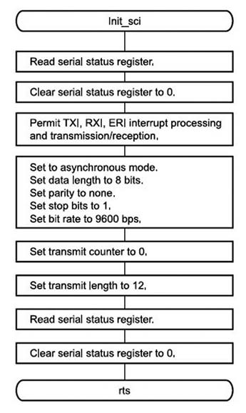 Figura 4: flow chart dei passi necessari all'inizializzazione della seriale.
