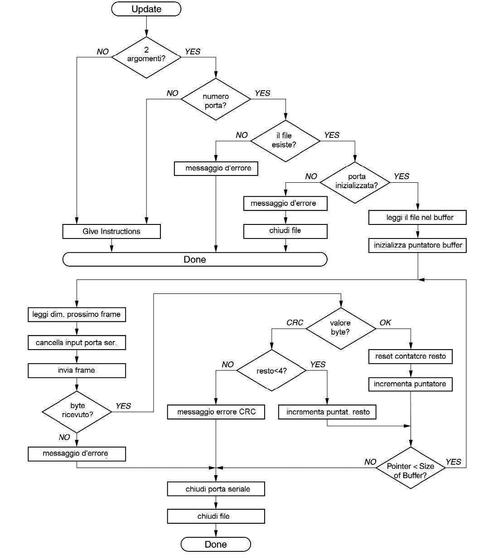 Figura 9: flusso dell'applicazione di trasmissione Update.
