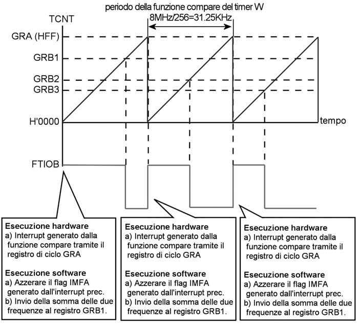 Figura 4: formazione dell'onda PWM.