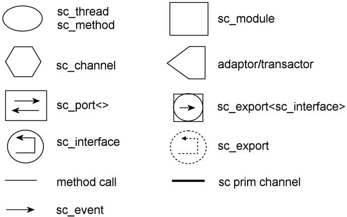 Figura 1: gli elementi fondamentali di una descrizione in linguaggio SystemC