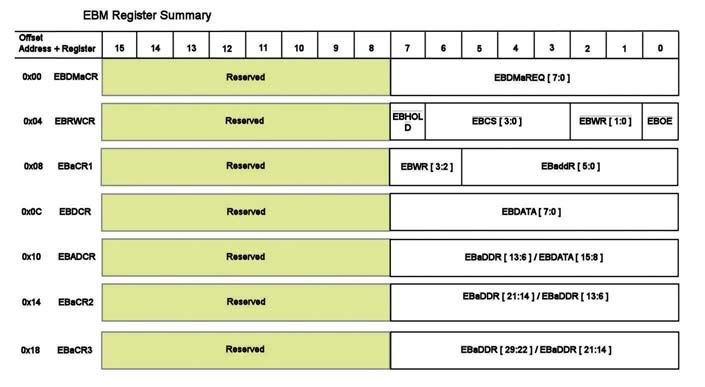 Figura 2: i registri dell'EBM con il significato dei singoli bit.