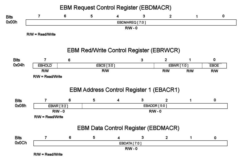 Figura 3: i registri dell'EBM con il significato dei singoli bit.