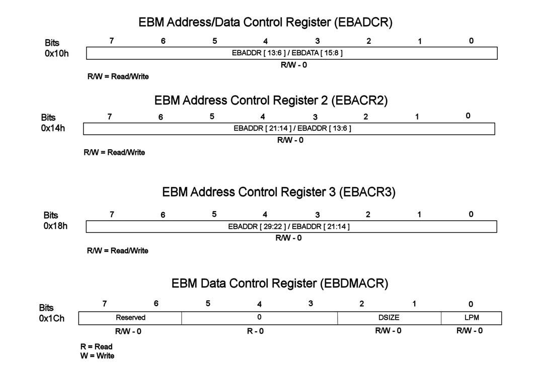 Figura 4: i registri dell'EBM con il significato dei singoli bit.