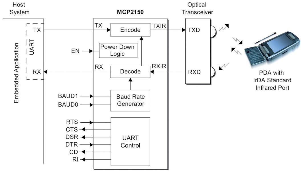 Figura 4: i termini primary e secondary device corrispondo ai termini DTE e DCE propri della trasmissione seriale.