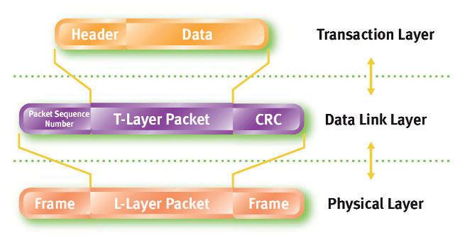 Figura 9: il data link layer assicura funzioni di integrità dei dati.