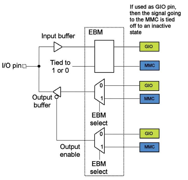 Figura 1: il diagramma dell'EBM.