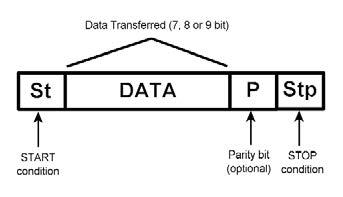 Figura 1: il protocollo UART.