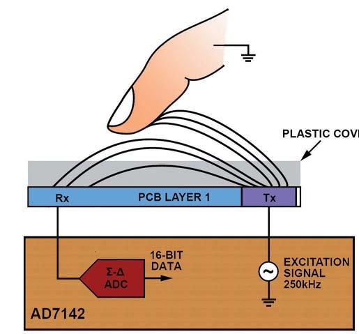 Figura 1: Il touch sensor sono basati sulla misura della perturbazione del campo elettrico, causato dalla dita della mano.