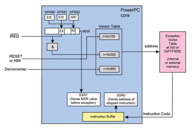 Figura 1: interrupt controller.